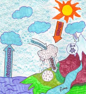 CLASSE III(primaria) SCIENZE: il ciclo dell'acqua CICLO%20ACQUA